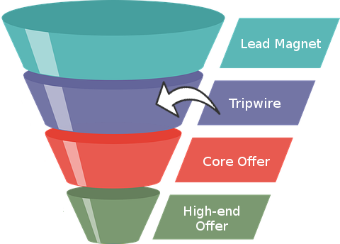 Sales Funnel - Tripwire