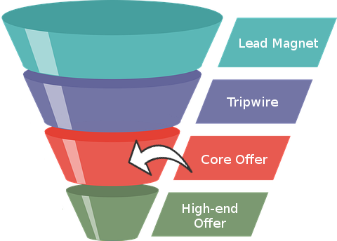 sales funnel - core offer