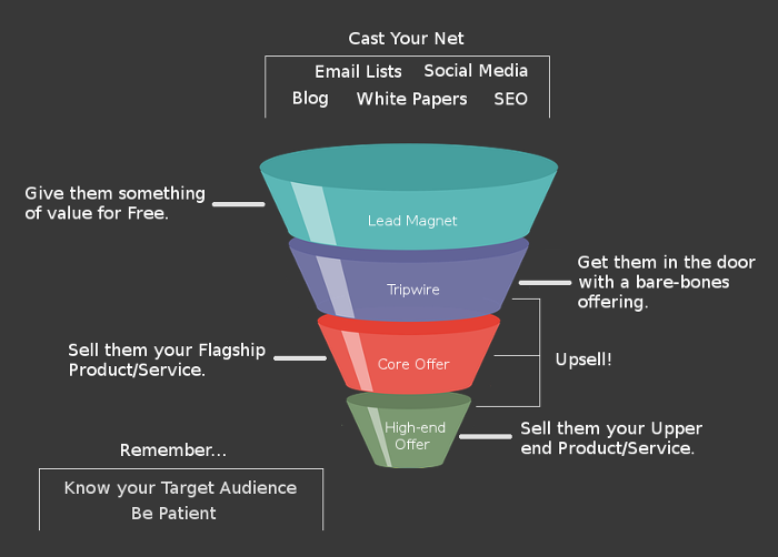 Complete Sales Funnel
